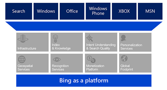 La technologie Bing devient une réelle plateforme intégrée dans n'importe quel service et appareil