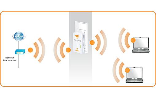 Schéma d'installation du Novodio Wireless R300