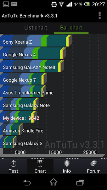 Avec un score honorable de 9842 points, il se classe derrière le Galaxy Note