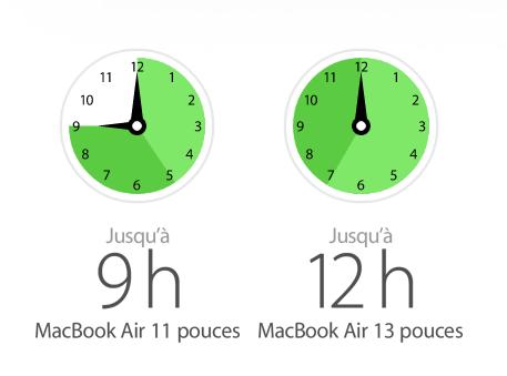 Le MacBook Air offre désormais une autonomie de 9 heures entre deux charges pour le modèle 11 pouces, et de 12 heures pour le modèle 13 pouces