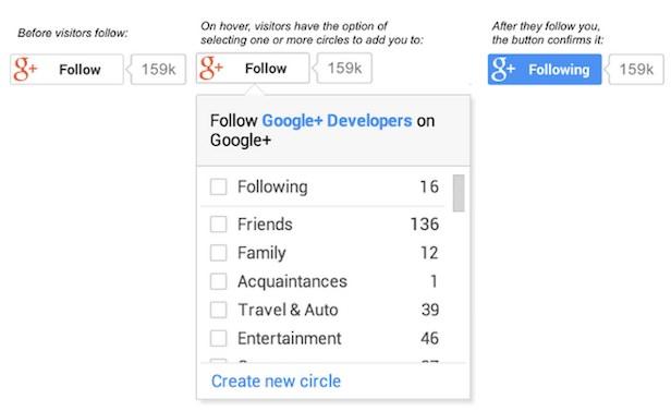 Un nouveau bouton 'Follow' permet de suivre les utilisateurs de Google+