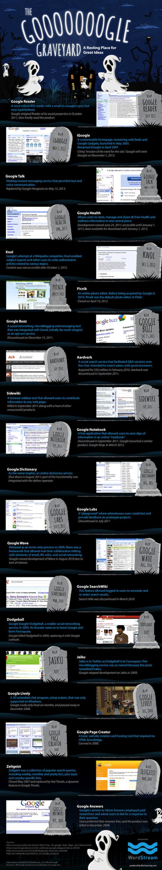 Infographie : la liste des services Google morts