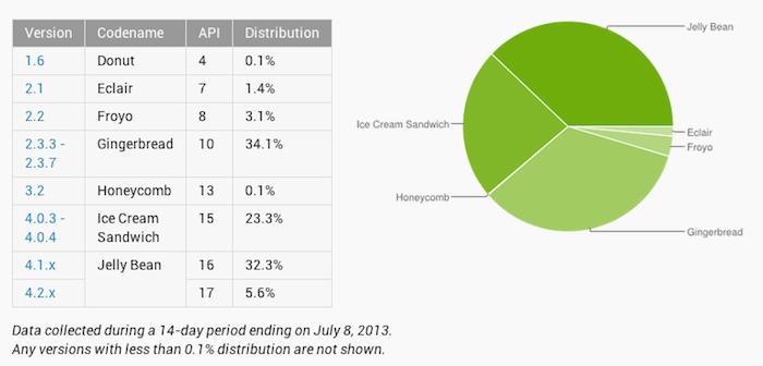 Jelly Bean est désormais devenu la version majoritaire d'Android avec 37,9% d'adoption