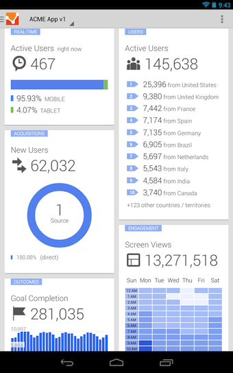 Résumé des statistiques Google Analytics sur Android