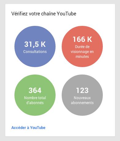 Les statistiques YouTube sont désormais visibles dans la page Google+