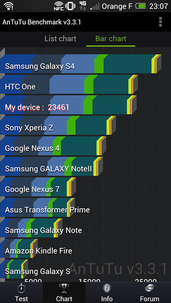 Benchmark de performances du HTC One