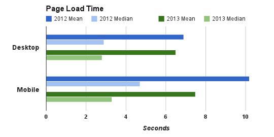 Moyenne du temps de chargement d'une page mobile