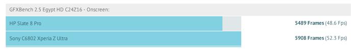 Comparaison de la HP Slate 8 Pro et la phablette Xperia Z Ultra de Sony