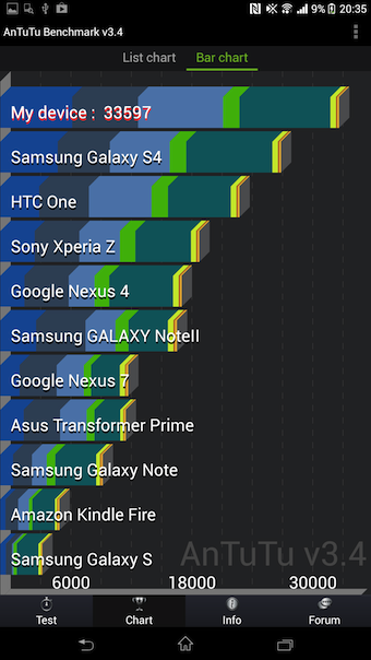 Le benchmark AnTuTu du Xperia Z Ultra