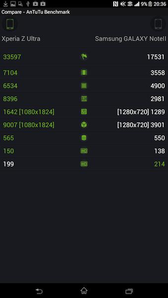 Le Xperia Z Ultra surclasse la concurrence