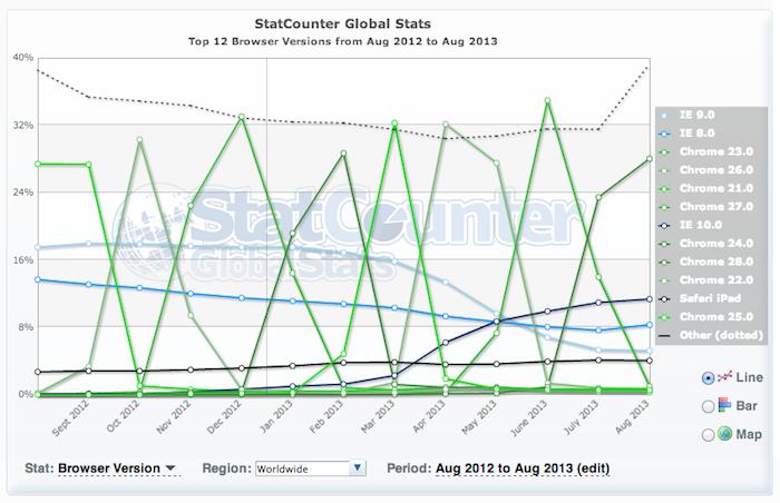 Google Analytics mettra fin à son support à IE8 en fin d'année