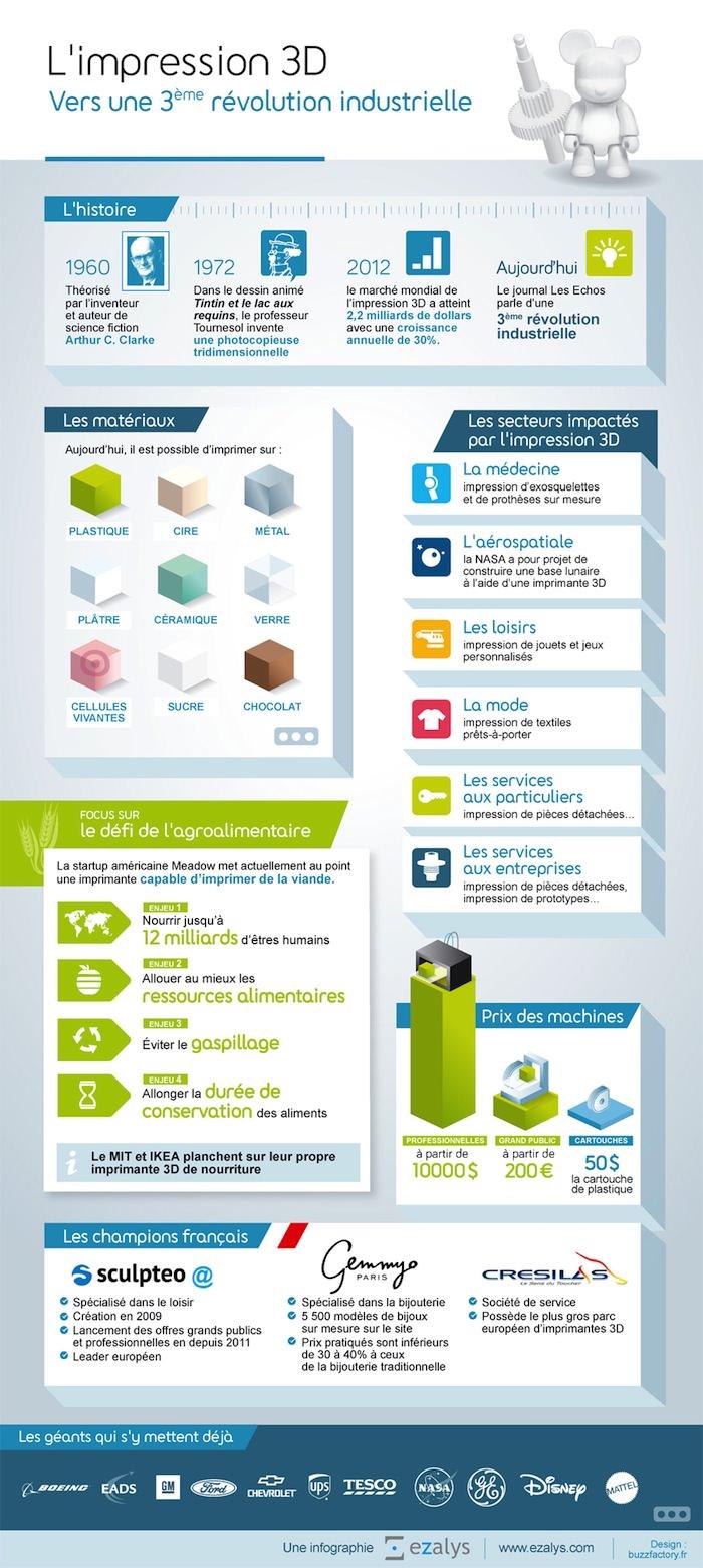 Infographie : est-ce que l'impression 3D et la 3ème révolution industrielle ?
