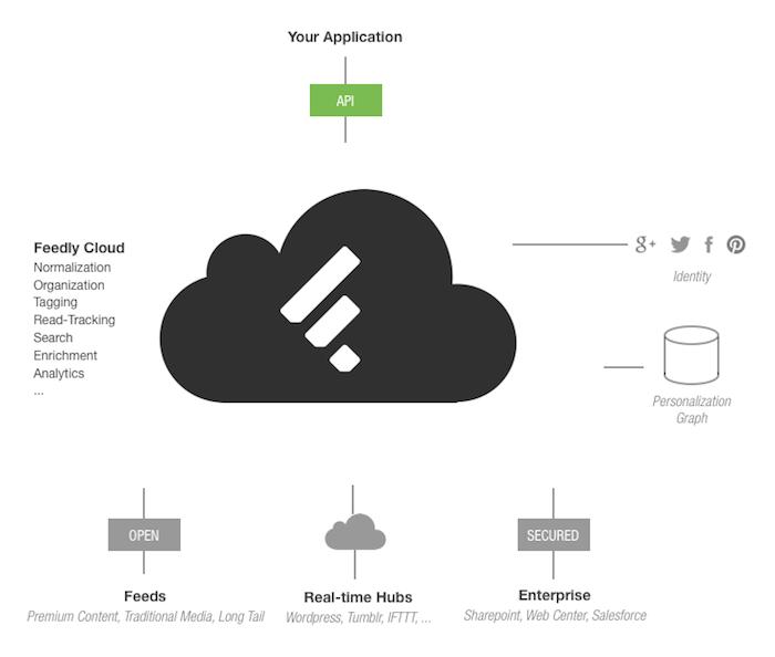 L'API RSS de Feedly est maintenant prête