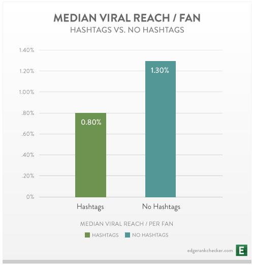 Les hashtags Facebook sont t-ils un véritable fiasco #echec ?