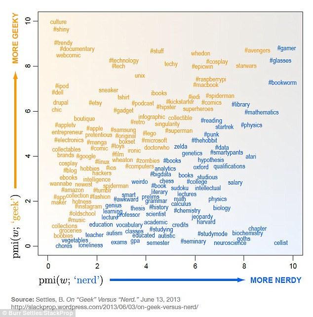 Geeks vs Nerds : une bataille pour la suprématie