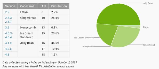 Jelly Bean est maintenant sur presque la moitié de tous les dispositifs Android