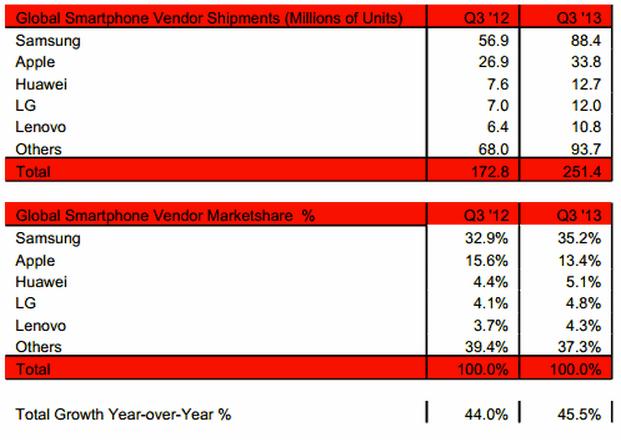 Parts de marché des constructeurs dans le secteur du mobile