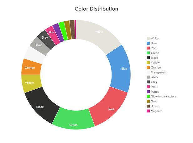 Quels sont les coloris utilisés dans l'impression 3D ?