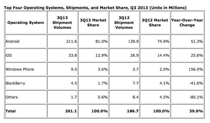 Android détient pour la première fois 80% du marché, laissant s'embourber BlackBerry