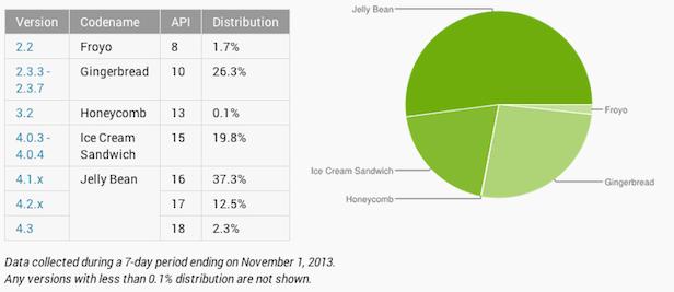 Jelly Bean est maintenant sur la majorité des appareils Android