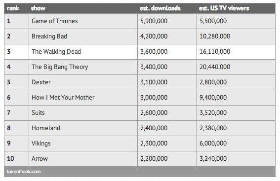 'Game of Thrones' est à nouveau la série la plus piratée de l'année