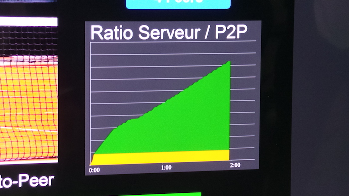 Ratio Serveur/P2P