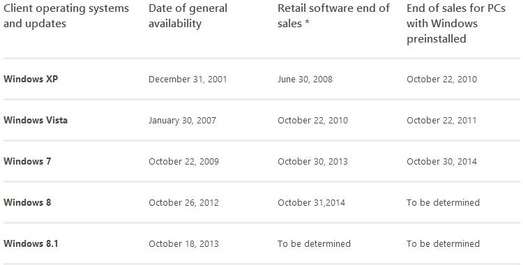 Microsoft met fin aux ventes de Windows 7, et oriente les consommateurs vers Windows 8