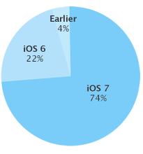 Une adoption de 74% pour iOS 7 si l'on en croit les chiffres d'utilisation de l'App Store