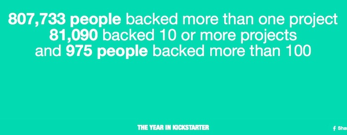 Kickstarter en 2013 : 3 millions de crowdfunders, 480 millions de dollars