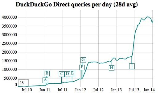 La popularité de DuckDuckGo a explosé suite aux affaires NSA/PRISM