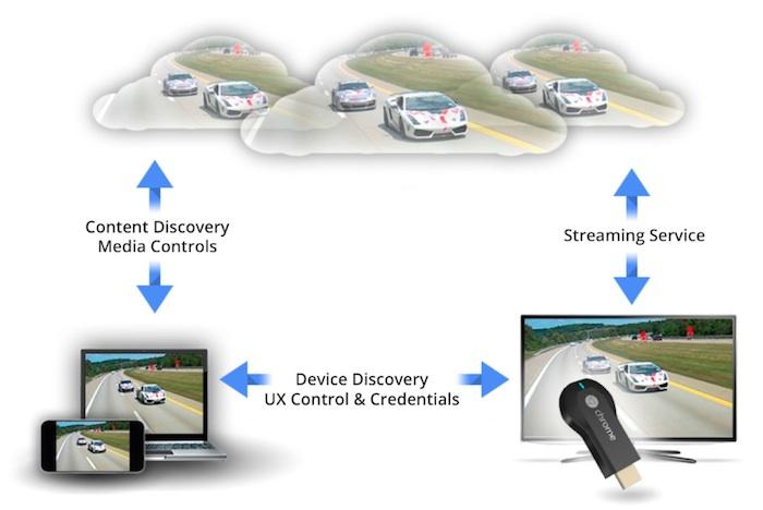 Google libère le SDK pour son Chromecast à tous les développeurs