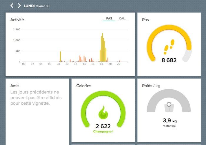 Visualisation de votre activité sur le site Web
