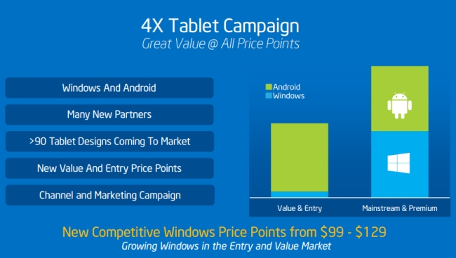 Intel envisage des tablettes Windows à 99 dollars