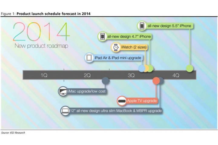 Roadmap de Apple pour 2014 : deux iPhones dans un proche avenir