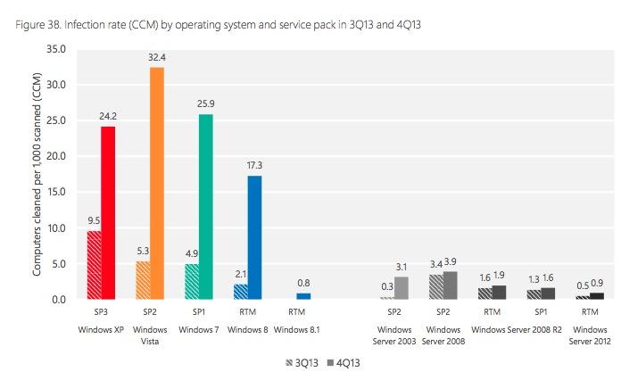Windows Vista et 7 sont plus vulnérables aux infections que Windows XP