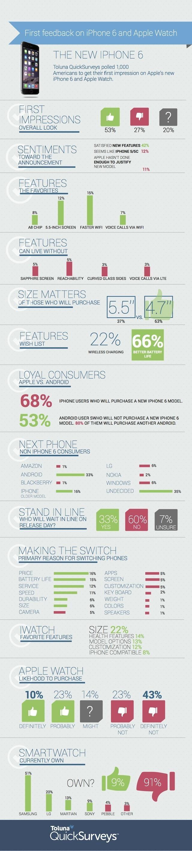 Apple Watch : la plupart des gens n'en veulent pas selon un sondage
