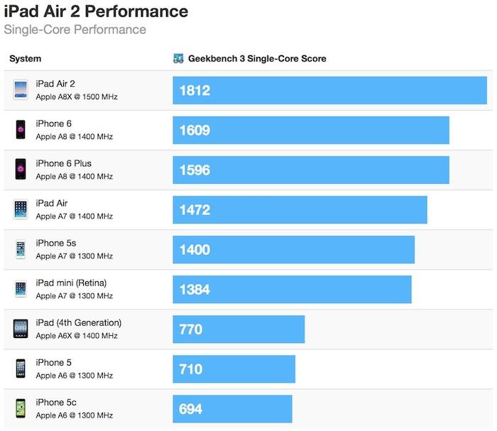Benchmark iPad Air 2 - multiples cœurs