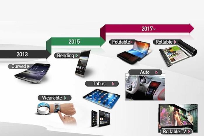 Roadmap de LG Display
