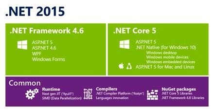 Microsoft passe .NET en open source