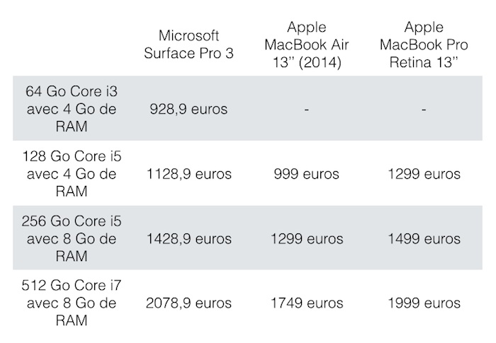 Surface Pro 3 : options disponibles