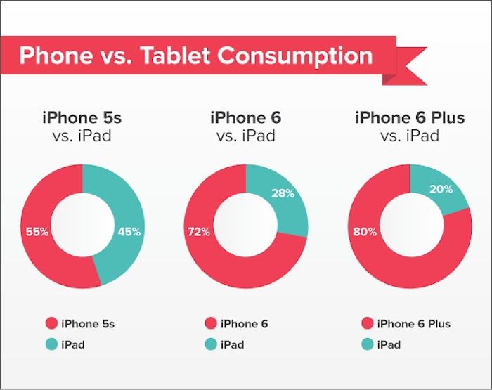 L'utilisation de l'iPhone 6 dépasse celle sur iPad