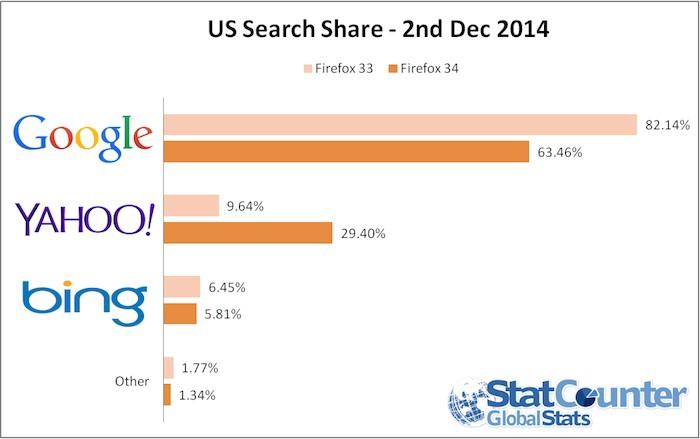 Utilisation du moteur de recherche entre Firefox 33 et Firefox 34