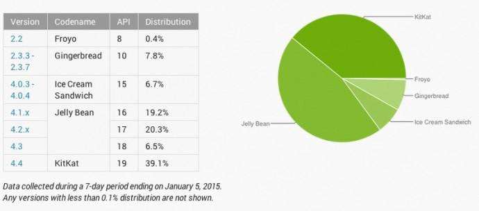 Avec moins de 0,1% de part de marché, Lollipop n'apparaît même pas encore sur le graphique