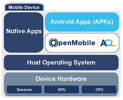 Application Compatibility Layer (ACL)