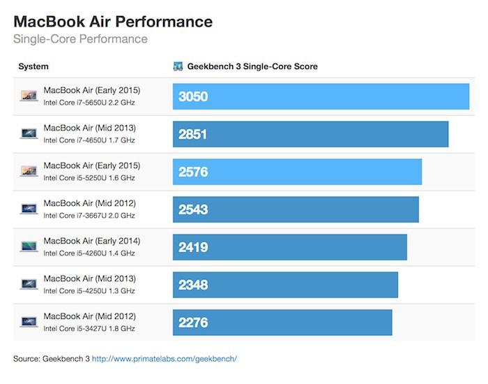 Performance du MacBook Air 2015