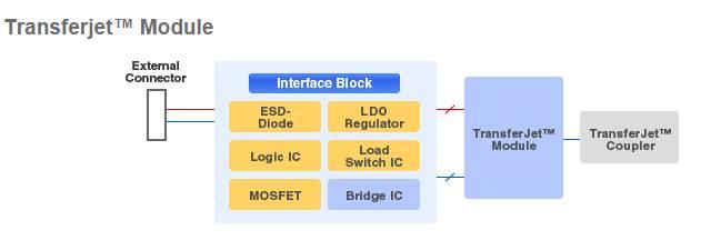 Module TransferJet de Toshiba pour le projet Ara