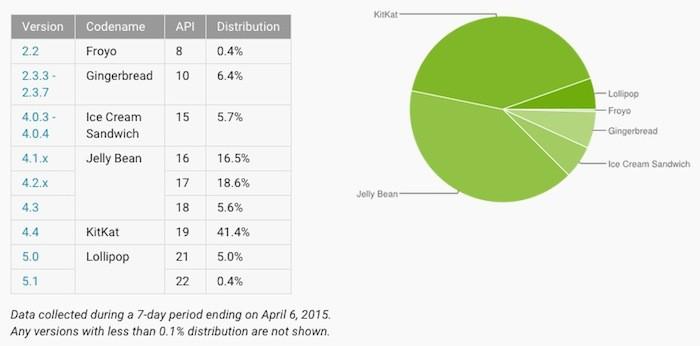 Chiffres d'adoption de Android en avril