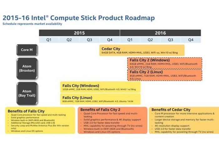 Compute Stick : Intel dévoile le futur de son mini ordinateur