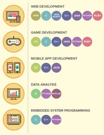 Langages de programmation en fonction des secteurs du marché