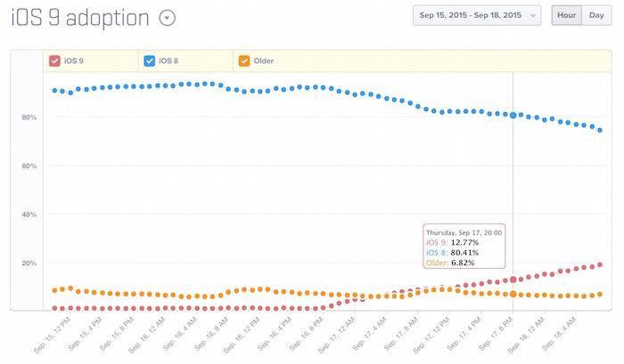 iOS 9 : 12% d'adoption après seulement 24 heures